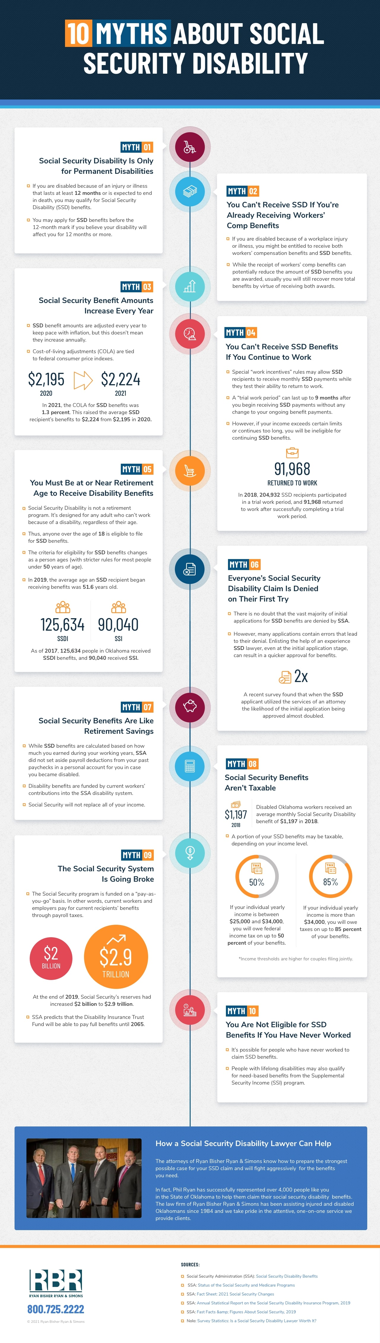 10 Myths About Social Security Disability - Ryan Bisher Ryan and Simons